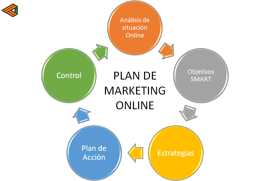 fases del plan de marketing online