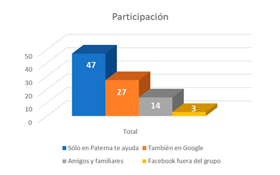 Gráfica de participación