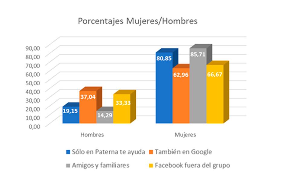 Gráfica de porcentajes de hombres vs mujeres